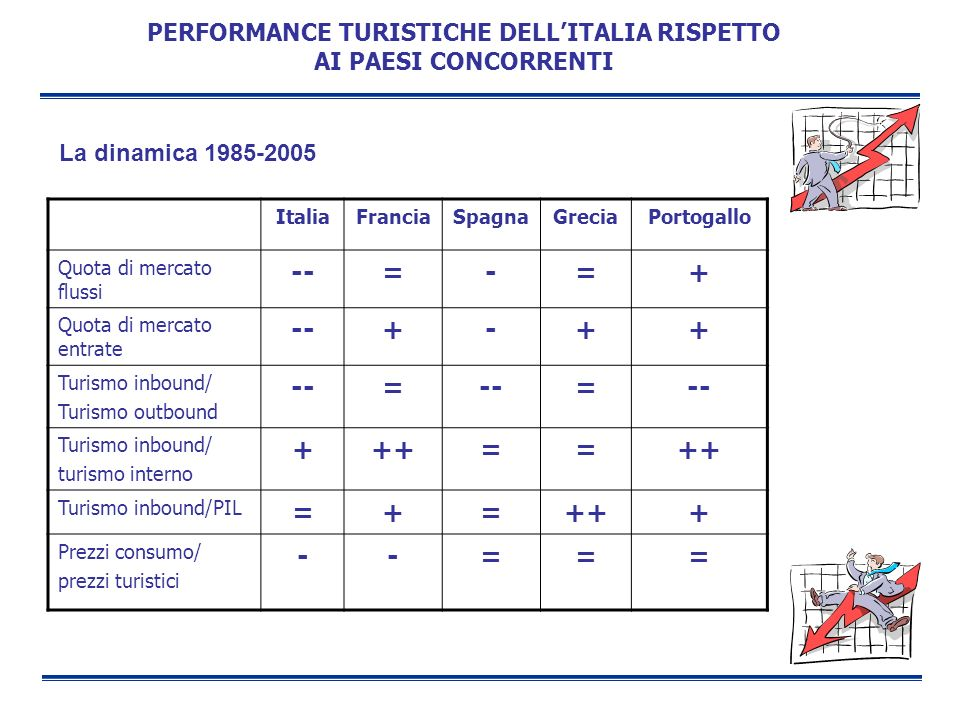 PERFORMANCE TURISTICHE DELLITALIA RISPETTO AI PAESI CONCORRENTI La dinamica 1985-2005 ItaliaFranciaSpagnaGreciaPortogallo Quota di mercato flussi --=-