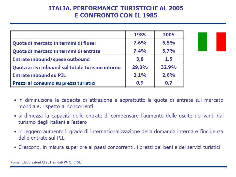 ITALIA. PERFORMANCE TURISTICHE AL 2005 E CONFRONTO CON IL 1985 in diminuzione la capacità di attrazione e soprattutto la quota di entrate sul mercato