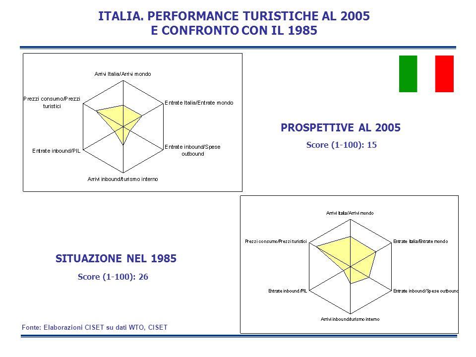 ITALIA. PERFORMANCE TURISTICHE AL 2005 E CONFRONTO CON IL 1985 SITUAZIONE NEL 1985 PROSPETTIVE AL 2005 Fonte: Elaborazioni CISET su dati WTO, CISET Sc