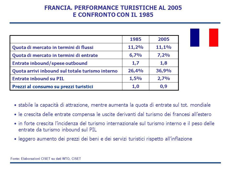 FRANCIA. PERFORMANCE TURISTICHE AL 2005 E CONFRONTO CON IL 1985 stabile la capacità di attrazione, mentre aumenta la quota di entrate sul tot. mondial