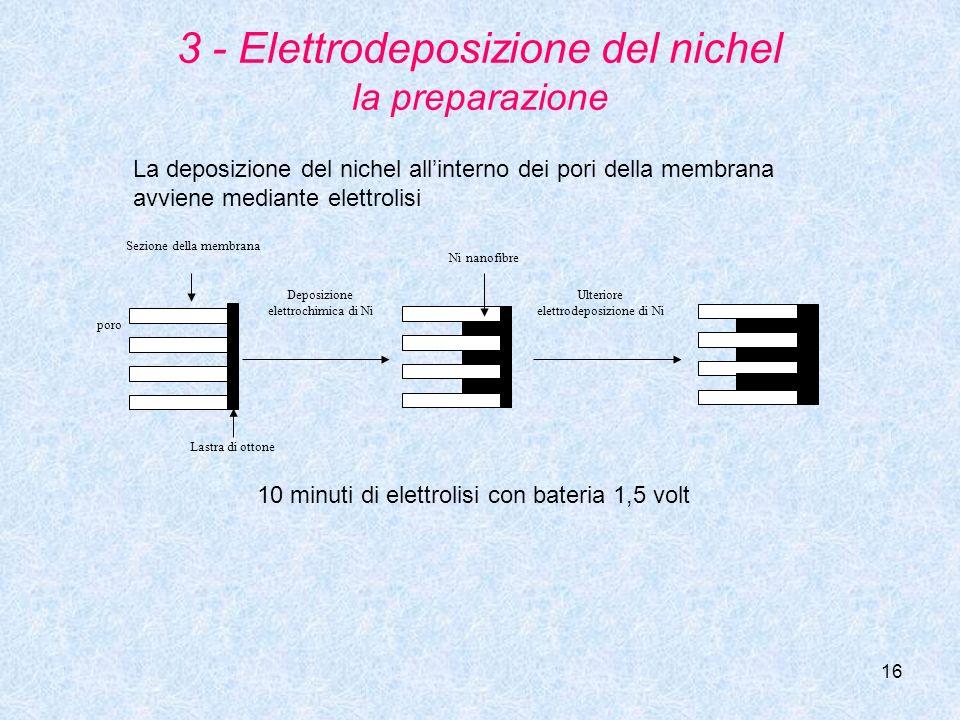 16 3 - Elettrodeposizione del nichel la preparazione poro Sezione della membrana Lastra di ottone Ulteriore elettrodeposizione di Ni Deposizione elett
