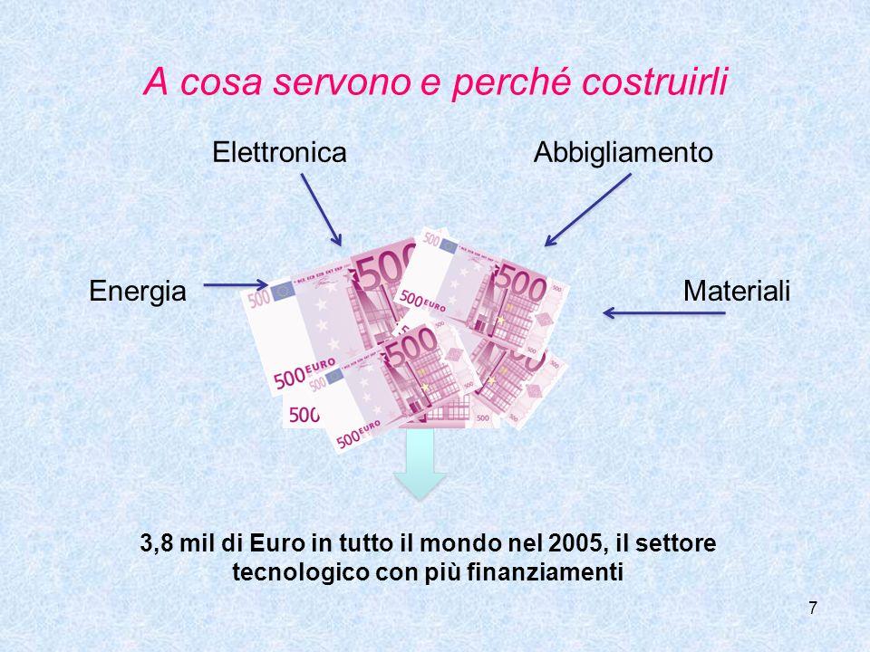 7 ElettronicaAbbigliamento MaterialiEnergia 3,8 mil di Euro in tutto il mondo nel 2005, il settore tecnologico con più finanziamenti A cosa servono e