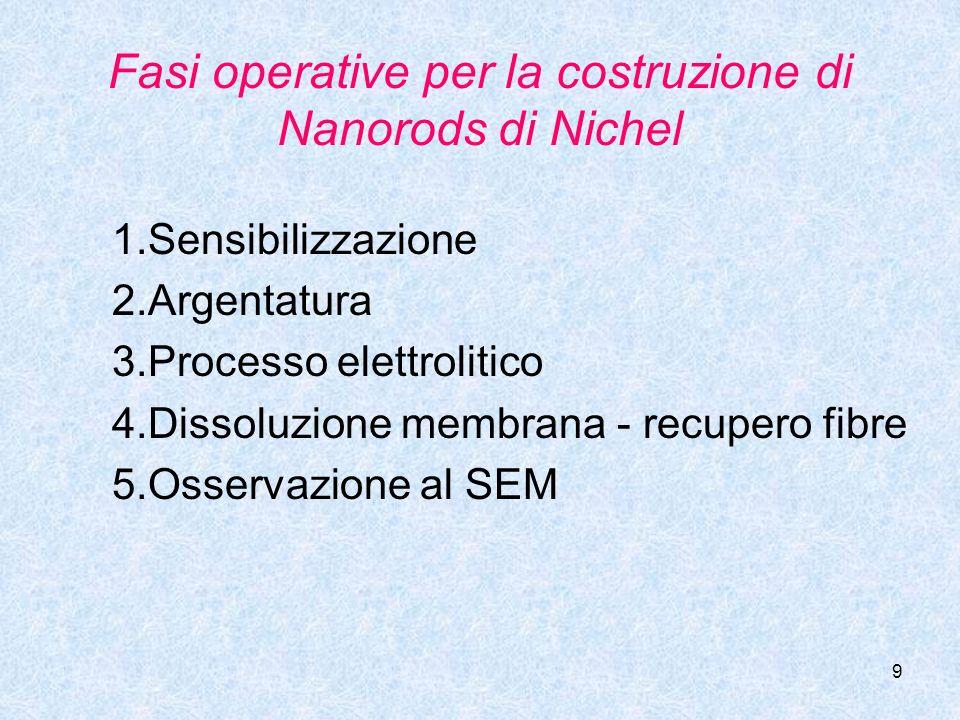 9 Fasi operative per la costruzione di Nanorods di Nichel 1.Sensibilizzazione 2.Argentatura 3.Processo elettrolitico 4.Dissoluzione membrana - recuper