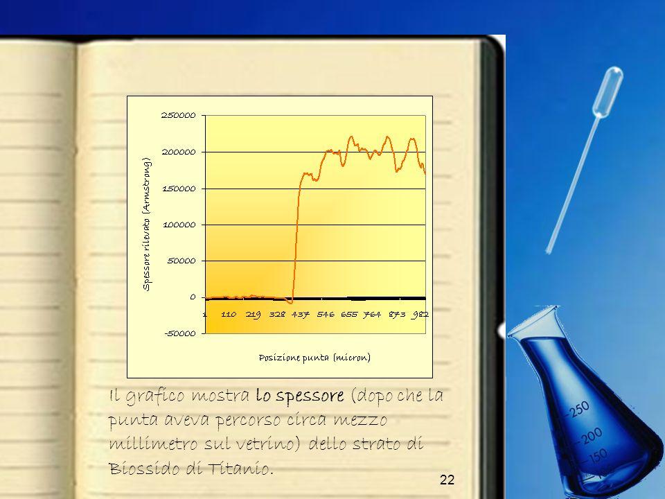 22 Il grafico mostra lo spessore (dopo che la punta aveva percorso circa mezzo millimetro sul vetrino) dello strato di Biossido di Titanio.