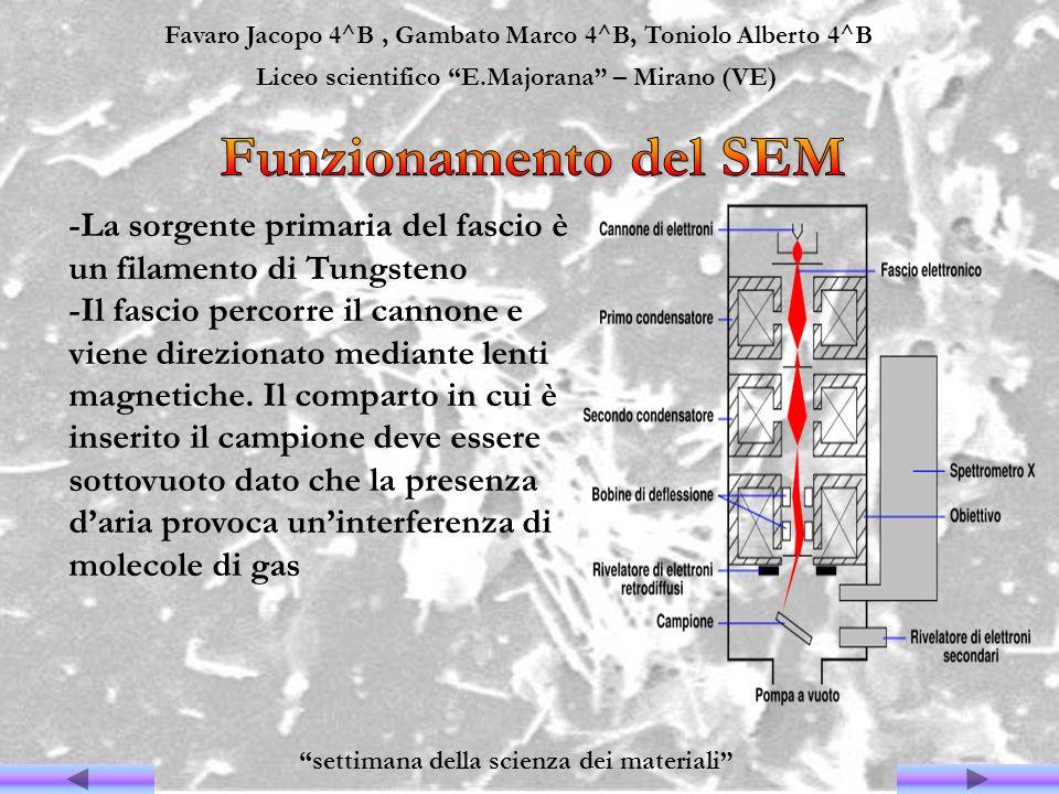 Favaro Jacopo 4^B, Gambato Marco 4^B, Toniolo Alberto 4^B Liceo scientifico E.Majorana – Mirano (VE) settimana della scienza dei materiali -La sorgent