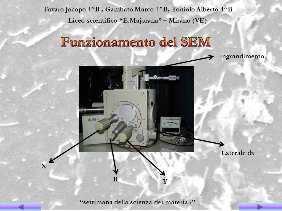 Favaro Jacopo 4^B, Gambato Marco 4^B, Toniolo Alberto 4^B Liceo scientifico E.Majorana – Mirano (VE) settimana della scienza dei materiali Y X ingrand