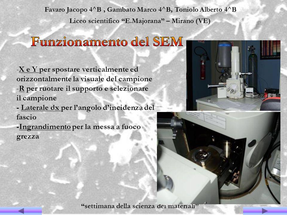 Favaro Jacopo 4^B, Gambato Marco 4^B, Toniolo Alberto 4^B Liceo scientifico E.Majorana – Mirano (VE) settimana della scienza dei materiali -X e Y per