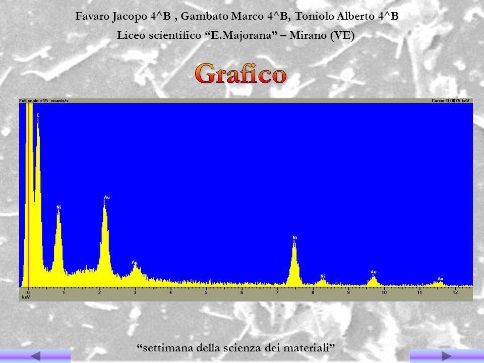 Favaro Jacopo 4^B, Gambato Marco 4^B, Toniolo Alberto 4^B Liceo scientifico E.Majorana – Mirano (VE) settimana della scienza dei materiali