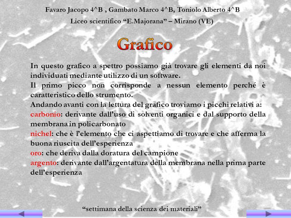 Favaro Jacopo 4^B, Gambato Marco 4^B, Toniolo Alberto 4^B Liceo scientifico E.Majorana – Mirano (VE) settimana della scienza dei materiali In questo g