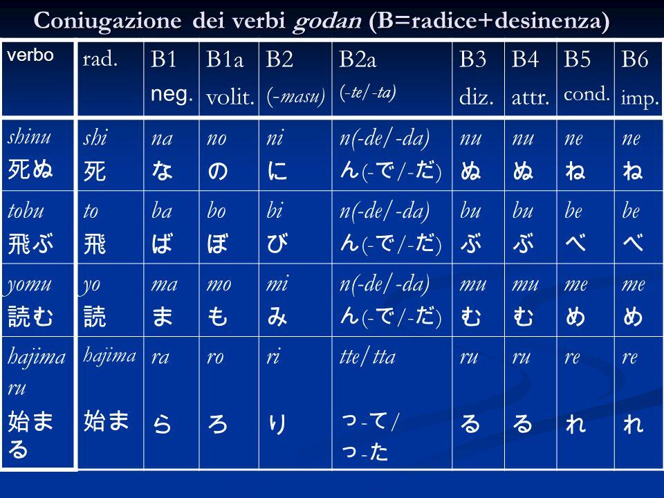 Coniugazione dei verbi godan (B=radice+desinenza) verbo rad. B1 neg. B1a volit. B2 (- masu) B2a (-te/-ta) B3 diz. B4 attr. B5 cond. B6 imp. shinu shi