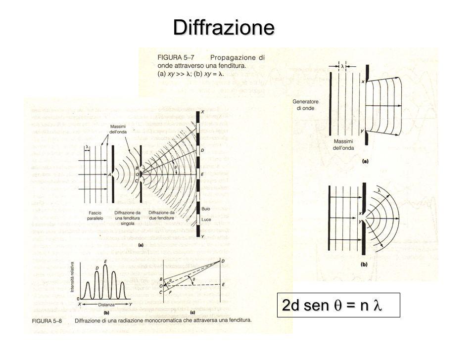 Diffrazione 2d sen = n 2d sen = n