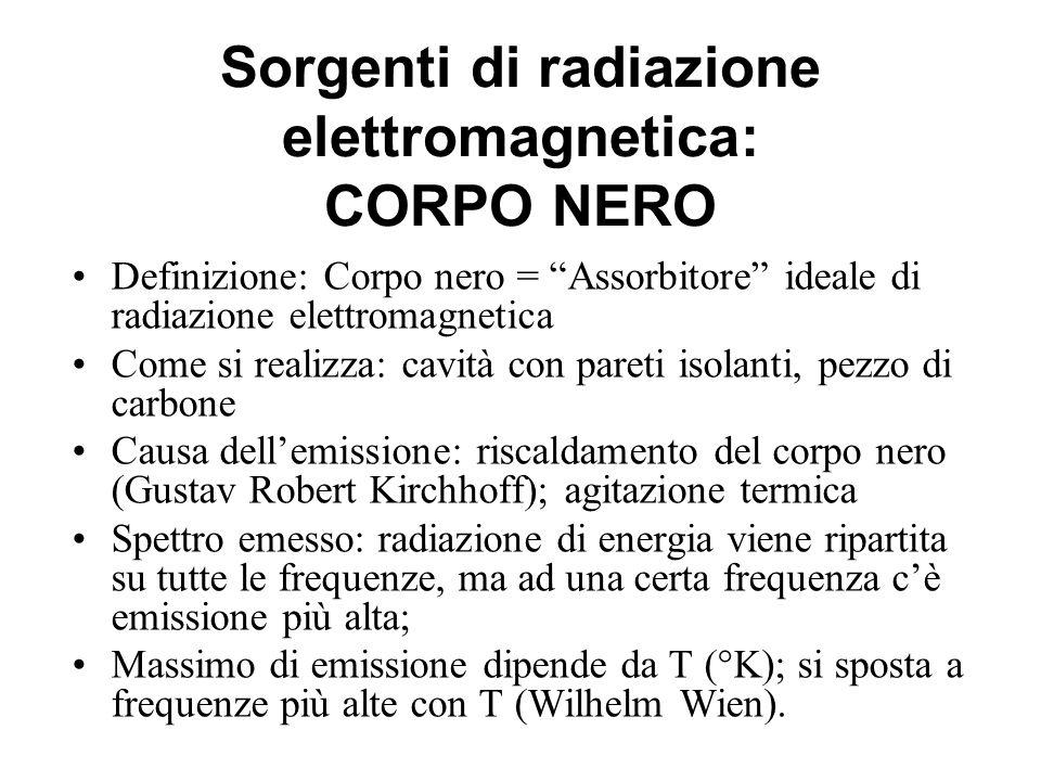 Sorgenti di radiazione elettromagnetica: CORPO NERO Definizione: Corpo nero = Assorbitore ideale di radiazione elettromagnetica Come si realizza: cavi