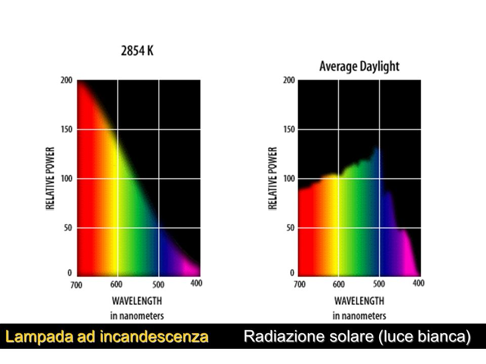 Lampada ad incandescenza Radiazione solare (luce bianca)
