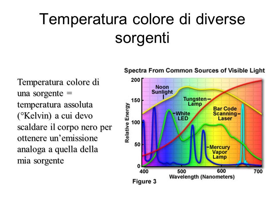 Temperatura colore di diverse sorgenti Temperatura colore di una sorgente = temperatura assoluta (°Kelvin) a cui devo scaldare il corpo nero per otten