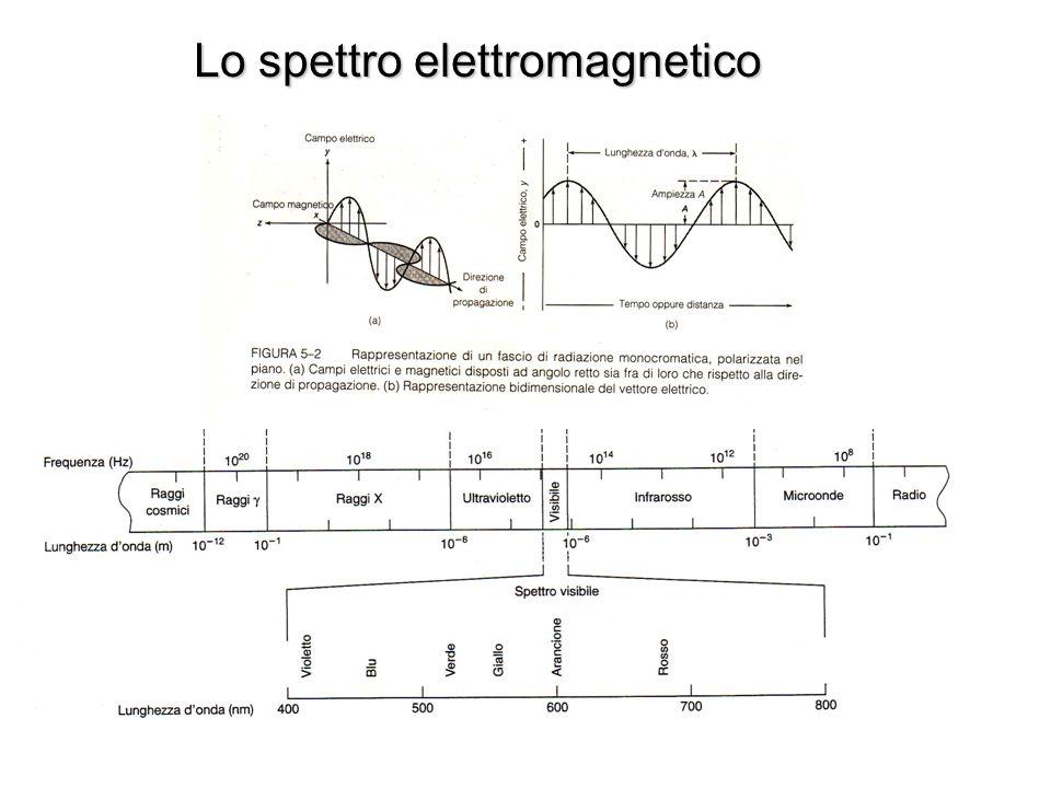 Ancora sulla teoria quantistica h = 6.62 10-27 erg/s La teoria quantistica vale per tutta la fisica; la quantizzazione dellenergia è trascurabile per i fenomeni macroscopici, descritti dalla fisica classica