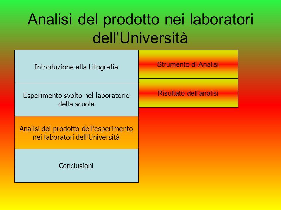 Analisi del prodotto nei laboratori dellUniversità Introduzione alla Litografia Esperimento svolto nel laboratorio della scuola Analisi del prodotto d
