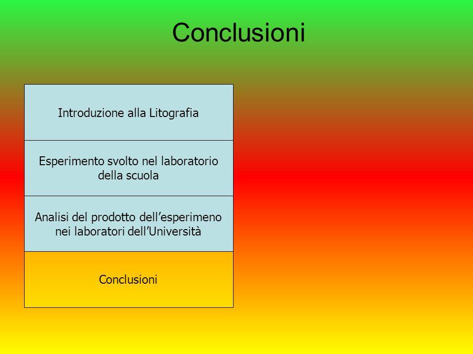 Conclusioni Introduzione alla Litografia Esperimento svolto nel laboratorio della scuola Analisi del prodotto dellesperimeno nei laboratori dellUniversità Conclusioni