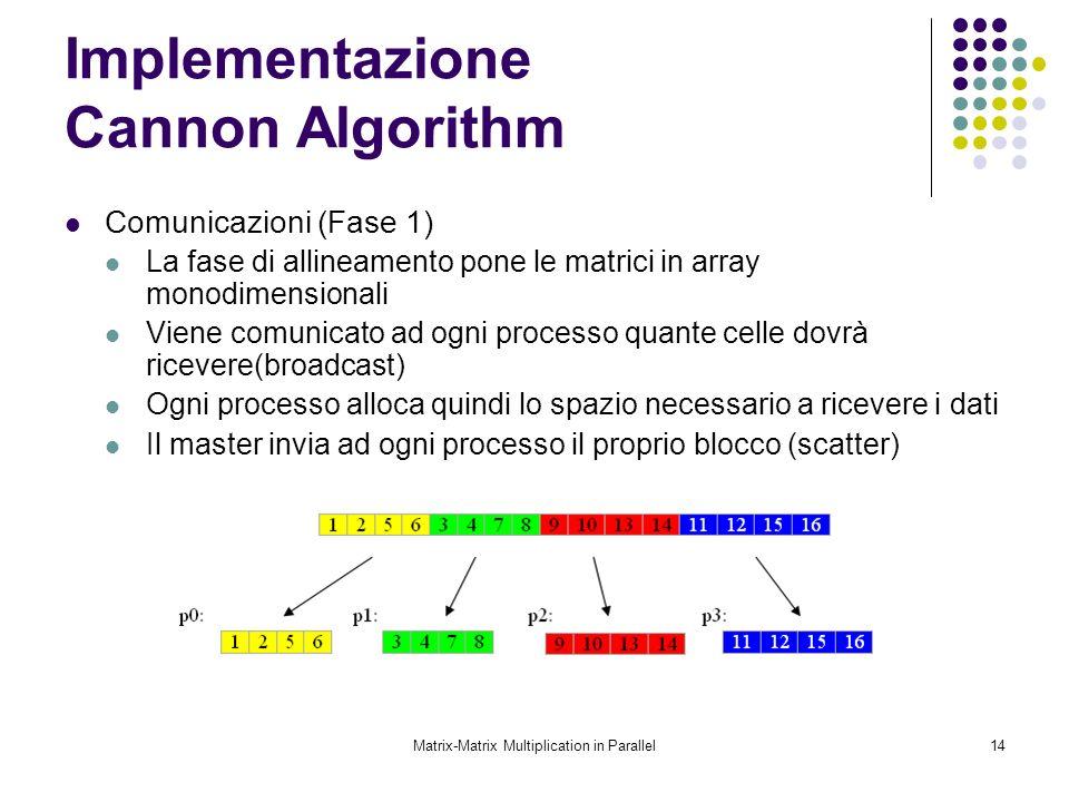 Matrix-Matrix Multiplication in Parallel14 Implementazione Cannon Algorithm Comunicazioni (Fase 1) La fase di allineamento pone le matrici in array mo
