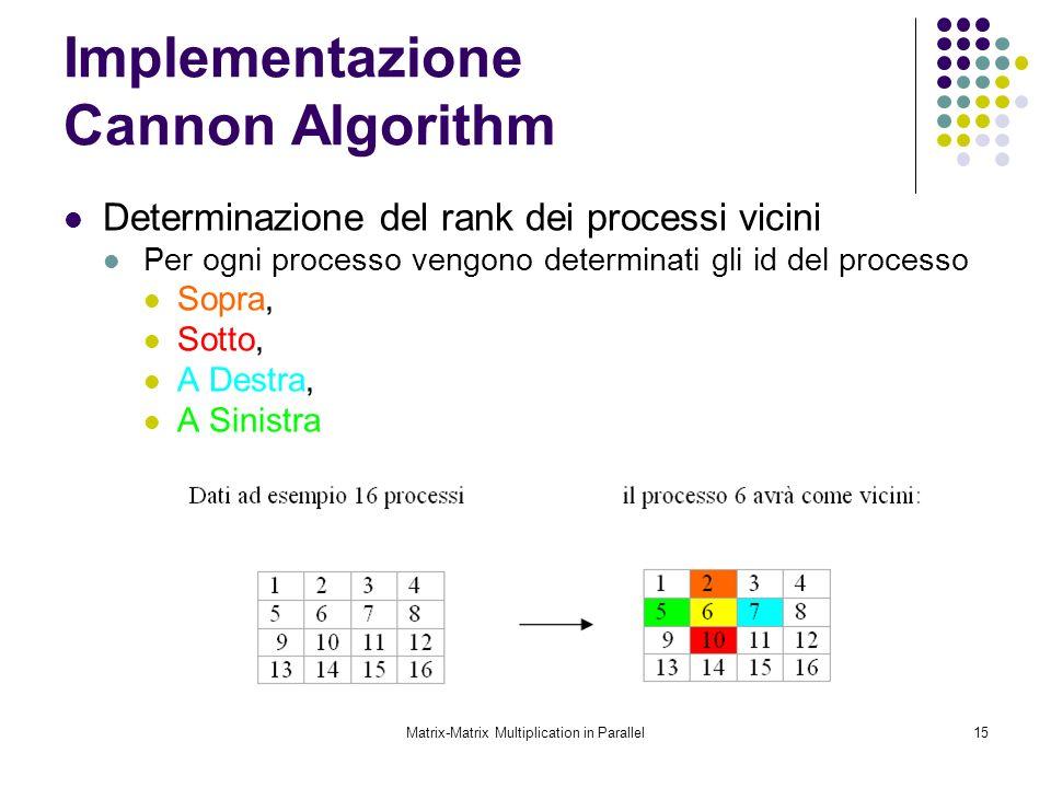 Matrix-Matrix Multiplication in Parallel15 Implementazione Cannon Algorithm Determinazione del rank dei processi vicini Per ogni processo vengono dete