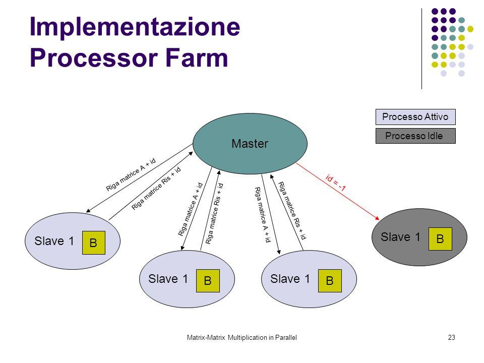 Matrix-Matrix Multiplication in Parallel23 Implementazione Processor Farm Master Slave 1 B B B B Riga matrice A + id id = -1 Riga matrice Ris + id Pro
