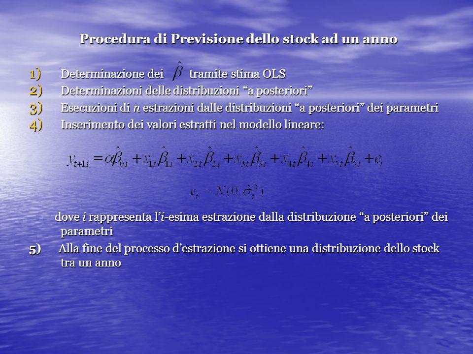 Procedura di Previsione dello stock ad un anno 1) Determinazione dei tramite stima OLS 2) Determinazioni delle distribuzioni a posteriori 3) Esecuzioni di n estrazioni dalle distribuzioni a posteriori dei parametri 4) Inserimento dei valori estratti nel modello lineare: dove i rappresenta li-esima estrazione dalla distribuzione a posteriori dei parametri dove i rappresenta li-esima estrazione dalla distribuzione a posteriori dei parametri 5) Alla fine del processo destrazione si ottiene una distribuzione dello stock tra un anno