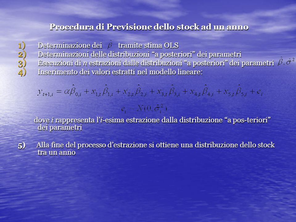Procedura di Previsione dello stock ad un anno 1) Determinazione dei tramite stima OLS 2) Determinazioni delle distribuzioni a posteriori dei parametri 3) Esecuzioni di n estrazioni dalle distribuzioni a posteriori dei parametri 4) Inserimento dei valori estratti nel modello lineare: dove i rappresenta li-esima estrazione dalla distribuzione a pos-teriori dei parametri dove i rappresenta li-esima estrazione dalla distribuzione a pos-teriori dei parametri 5) Alla fine del processo destrazione si ottiene una distribuzione dello stock tra un anno