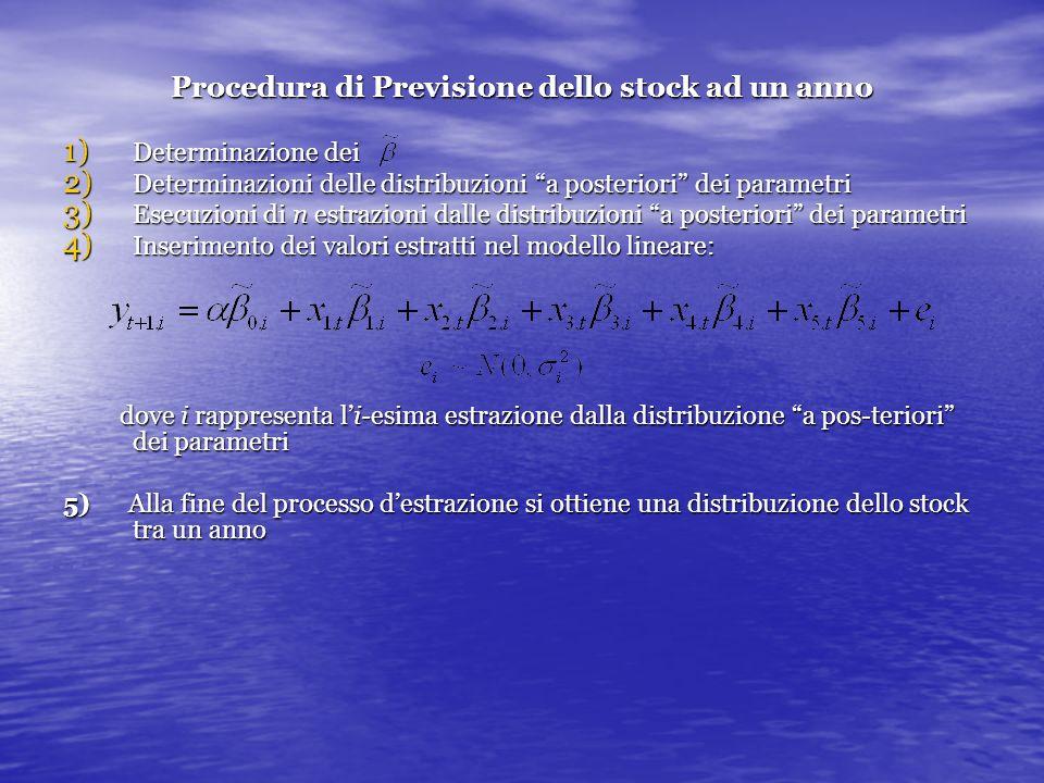 Procedura di Previsione dello stock ad un anno 1) Determinazione dei 2) Determinazioni delle distribuzioni a posteriori dei parametri 3) Esecuzioni di
