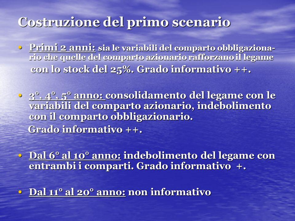 Costruzione del primo scenario Primi 2 anni: sia le variabili del comparto obbligaziona- rio che quelle del comparto azionario rafforzano il legame Pr