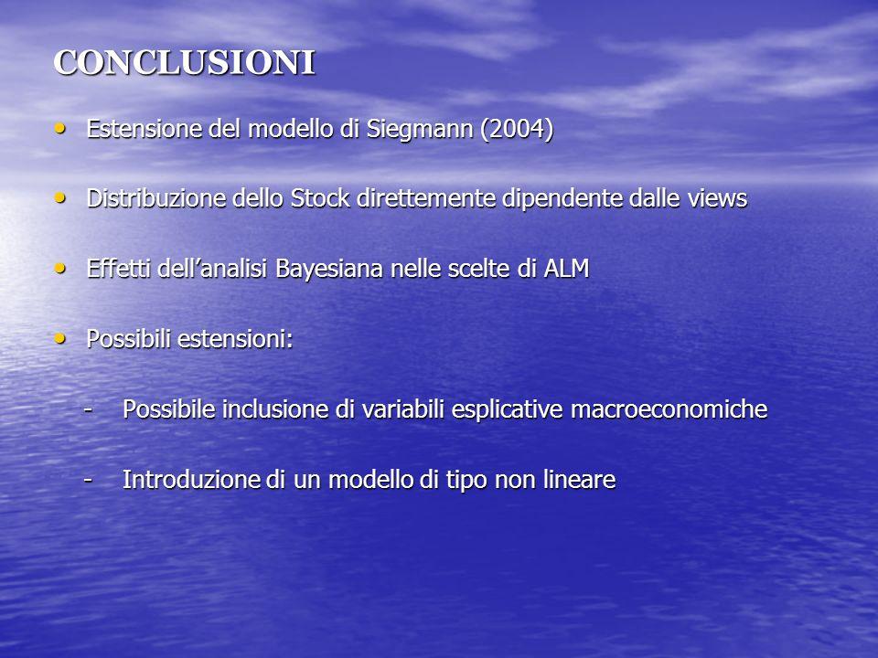 CONCLUSIONI Estensione del modello di Siegmann (2004) Estensione del modello di Siegmann (2004) Distribuzione dello Stock direttemente dipendente dalle views Distribuzione dello Stock direttemente dipendente dalle views Effetti dellanalisi Bayesiana nelle scelte di ALM Effetti dellanalisi Bayesiana nelle scelte di ALM Possibili estensioni: Possibili estensioni: - Possibile inclusione di variabili esplicative macroeconomiche - Possibile inclusione di variabili esplicative macroeconomiche - Introduzione di un modello di tipo non lineare - Introduzione di un modello di tipo non lineare