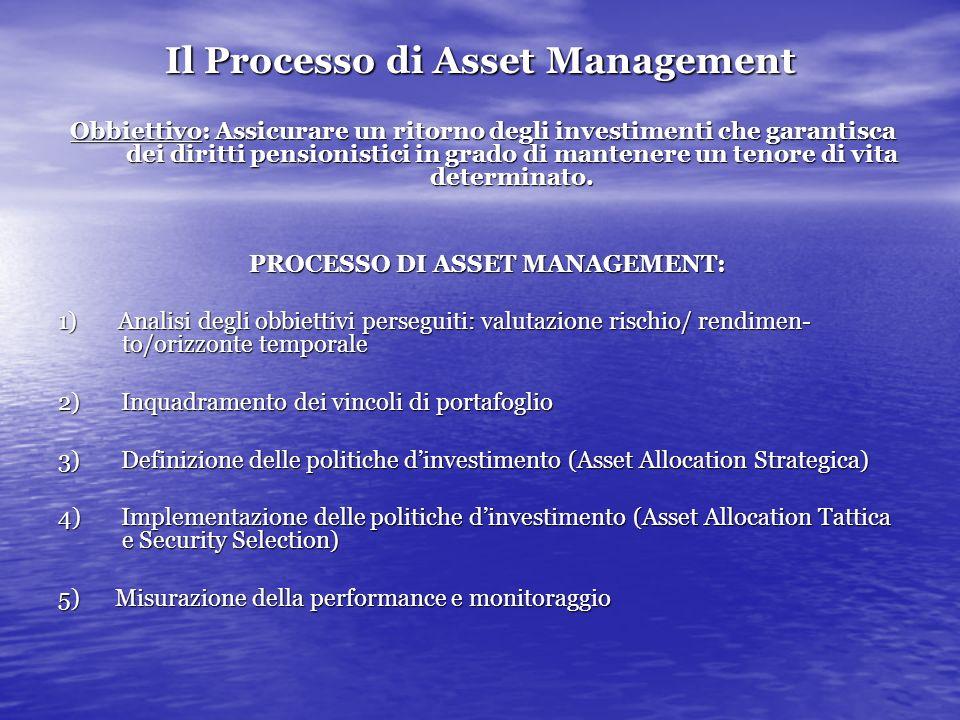 Il Processo di Asset Management Obbiettivo: Assicurare un ritorno degli investimenti che garantisca dei diritti pensionistici in grado di mantenere un