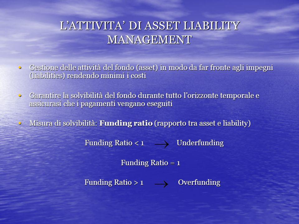 LATTIVITA DI ASSET LIABILITY MANAGEMENT Gestione delle attività del fondo (asset) in modo da far fronte agli impegni (liabilities) rendendo minimi i costi Gestione delle attività del fondo (asset) in modo da far fronte agli impegni (liabilities) rendendo minimi i costi Garantire la solvibilità del fondo durante tutto lorizzonte temporale e assicurasi che i pagamenti vengano eseguiti Garantire la solvibilità del fondo durante tutto lorizzonte temporale e assicurasi che i pagamenti vengano eseguiti Misura di solvibilità: Funding ratio (rapporto tra asset e liability) Misura di solvibilità: Funding ratio (rapporto tra asset e liability) Funding Ratio < 1 Underfunding Funding Ratio < 1 Underfunding Funding Ratio = 1 Funding Ratio > 1 Overfunding Funding Ratio > 1 Overfunding