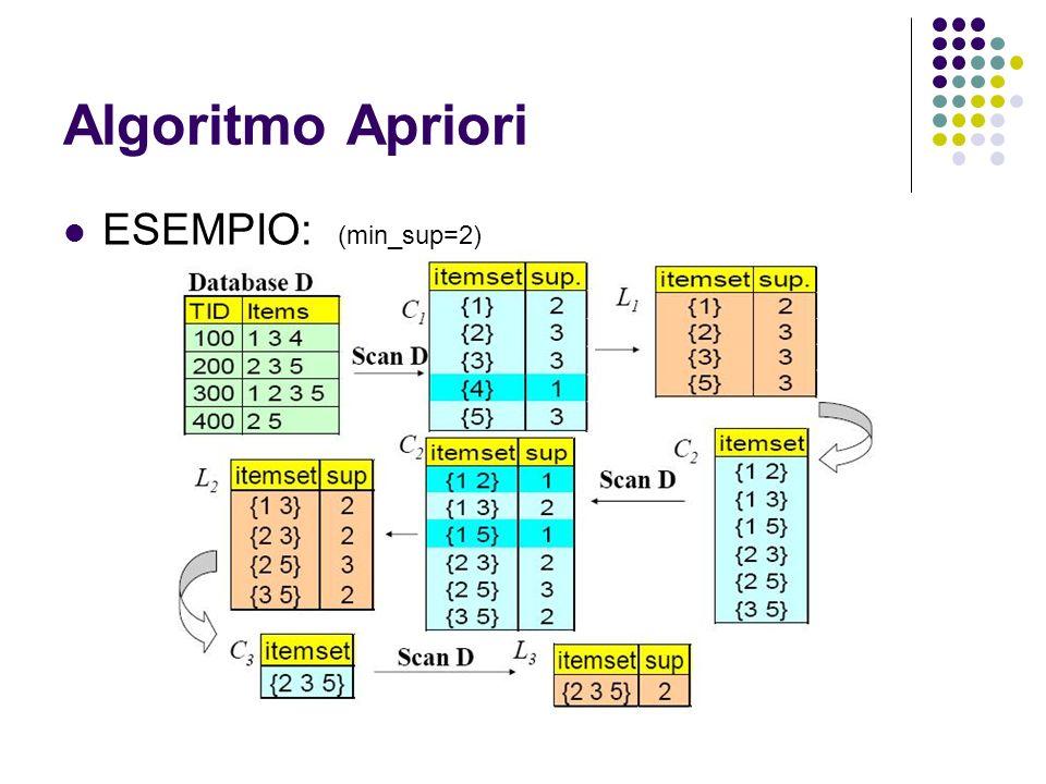 Algoritmo Apriori ESEMPIO: (min_sup=2)