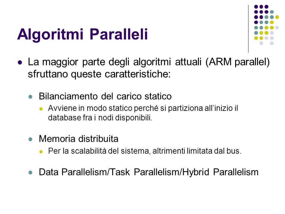 Algoritmi Paralleli La maggior parte degli algoritmi attuali (ARM parallel) sfruttano queste caratteristiche: Bilanciamento del carico statico Avviene in modo statico perché si partiziona allinizio il database fra i nodi disponibili.