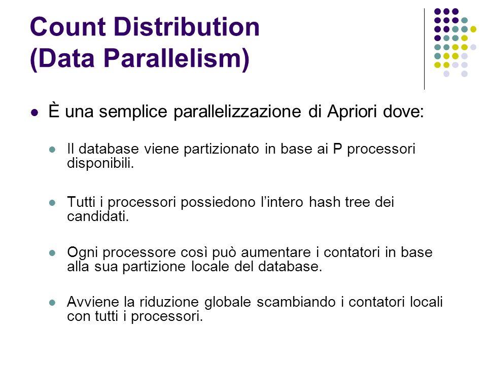 Count Distribution (Data Parallelism) È una semplice parallelizzazione di Apriori dove: Il database viene partizionato in base ai P processori disponibili.