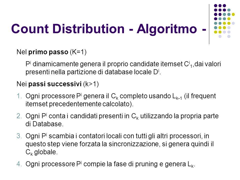 Count Distribution - Algoritmo - Nel primo passo (K=1) P i dinamicamente genera il proprio candidate itemset C i 1,dai valori presenti nella partizione di database locale D i.
