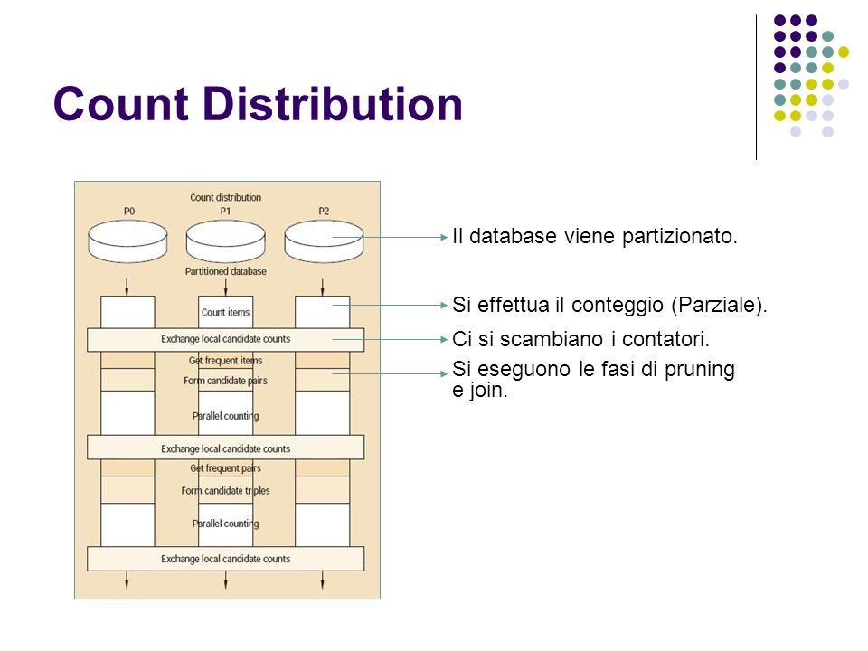 Count Distribution Il database viene partizionato. Si effettua il conteggio (Parziale). Ci si scambiano i contatori. Si eseguono le fasi di pruning e