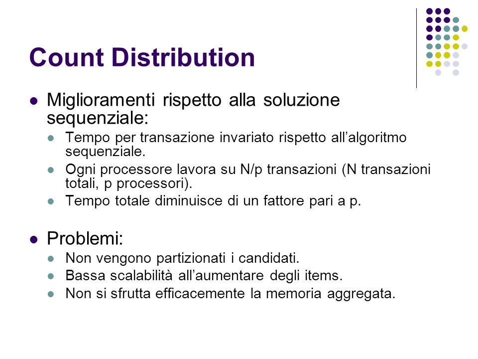 Count Distribution Miglioramenti rispetto alla soluzione sequenziale: Tempo per transazione invariato rispetto allalgoritmo sequenziale. Ogni processo