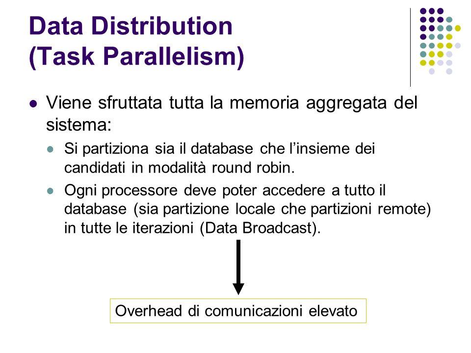 Data Distribution (Task Parallelism) Viene sfruttata tutta la memoria aggregata del sistema: Si partiziona sia il database che linsieme dei candidati in modalità round robin.