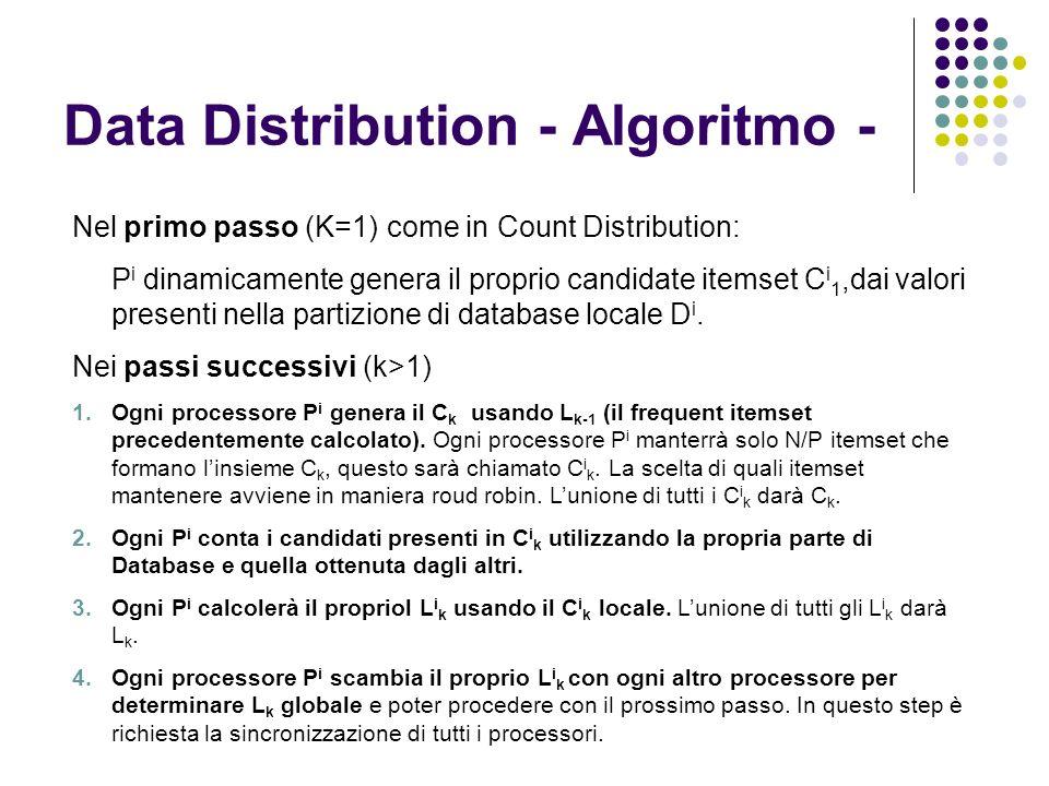 Data Distribution - Algoritmo - Nel primo passo (K=1)come in Count Distribution: P i dinamicamente genera il proprio candidate itemset C i 1,dai valor