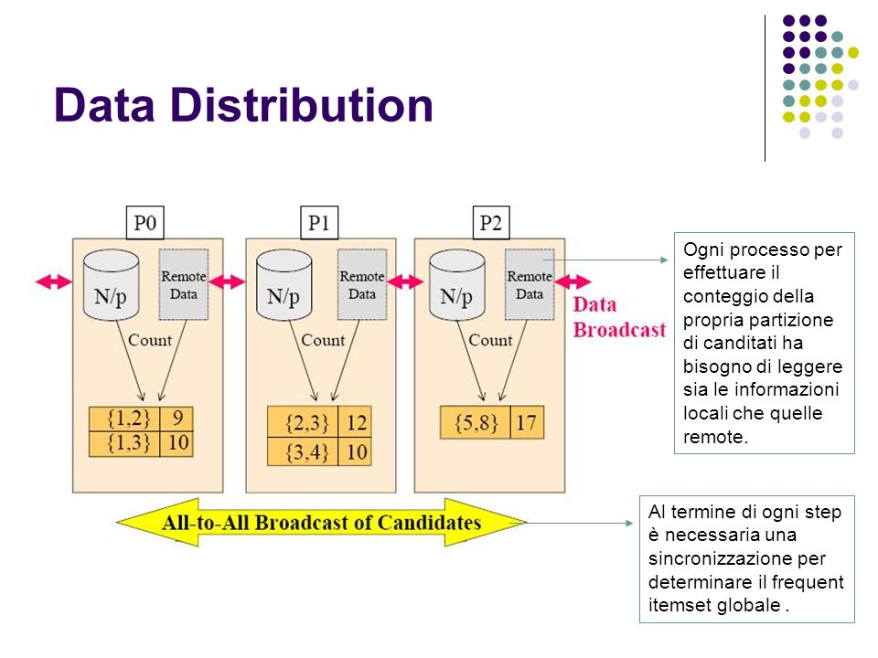 Data Distribution Ogni processo per effettuare il conteggio della propria partizione di canditati ha bisogno di leggere sia le informazioni locali che