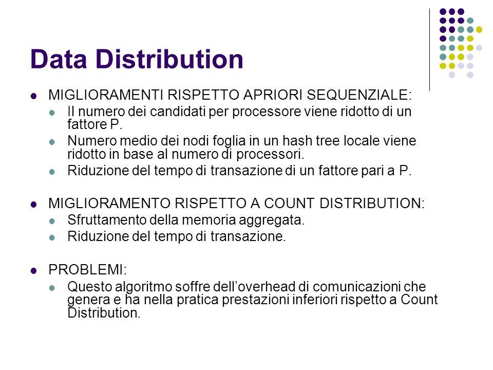 Data Distribution MIGLIORAMENTI RISPETTO APRIORI SEQUENZIALE: Il numero dei candidati per processore viene ridotto di un fattore P. Numero medio dei n