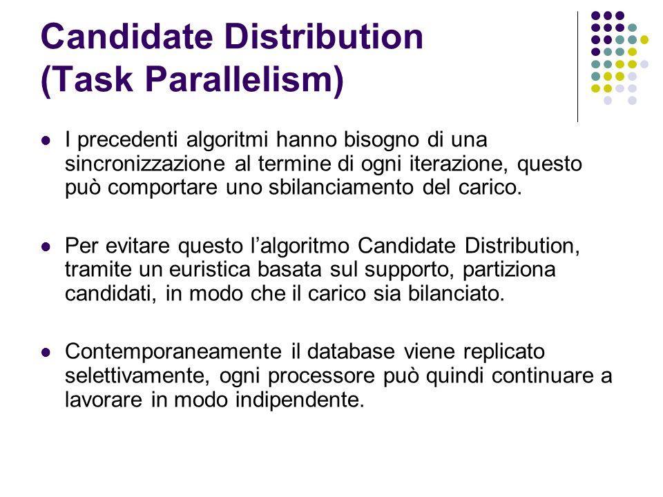 Candidate Distribution (Task Parallelism) I precedenti algoritmi hanno bisogno di una sincronizzazione al termine di ogni iterazione, questo può comportare uno sbilanciamento del carico.