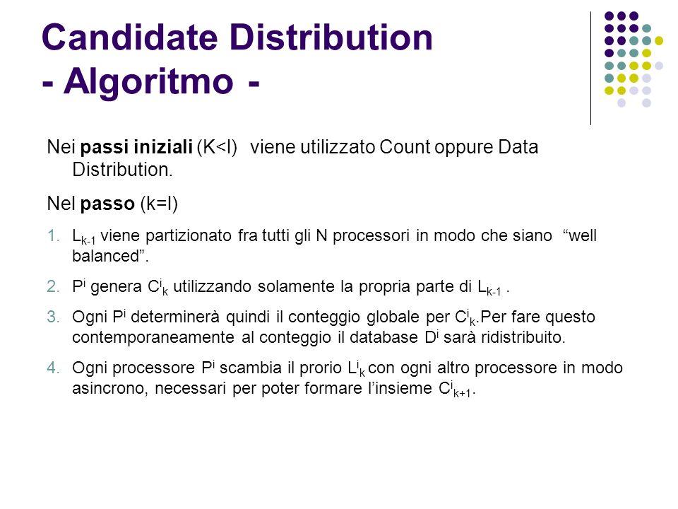 Candidate Distribution - Algoritmo - Nei passi iniziali (K<l)viene utilizzato Count oppure Data Distribution. Nel passo (k=l) 1.L k-1 viene partiziona