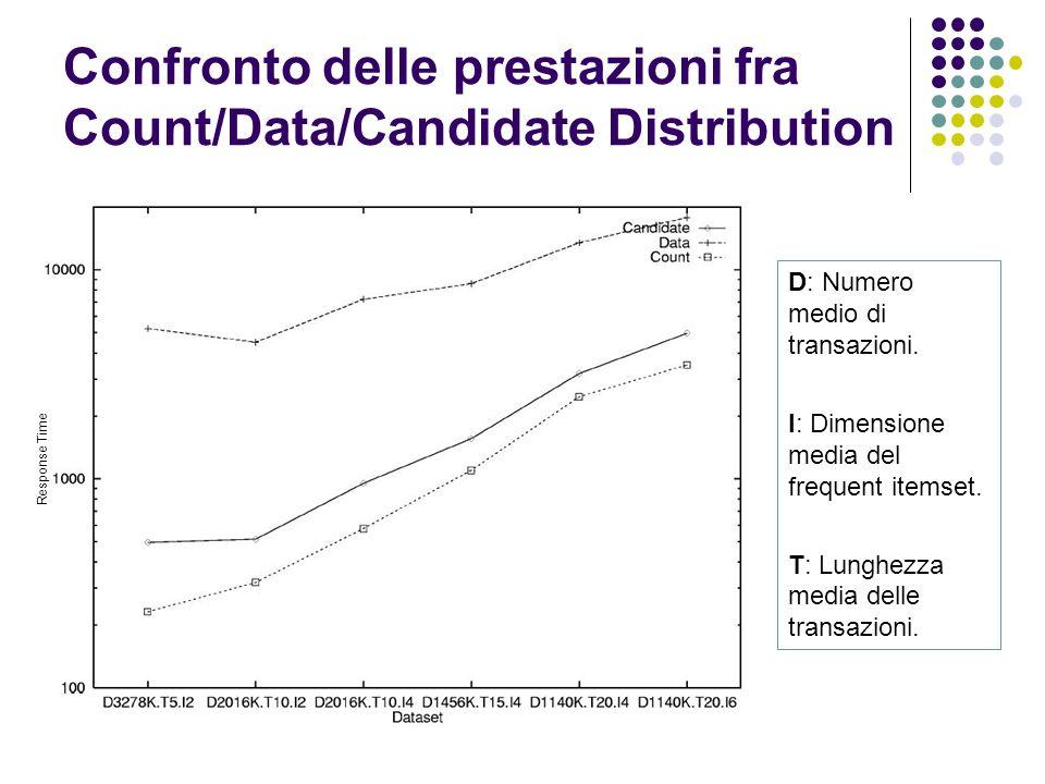 Confronto delle prestazioni fra Count/Data/Candidate Distribution D: Numero medio di transazioni. I: Dimensione media del frequent itemset. T: Lunghez