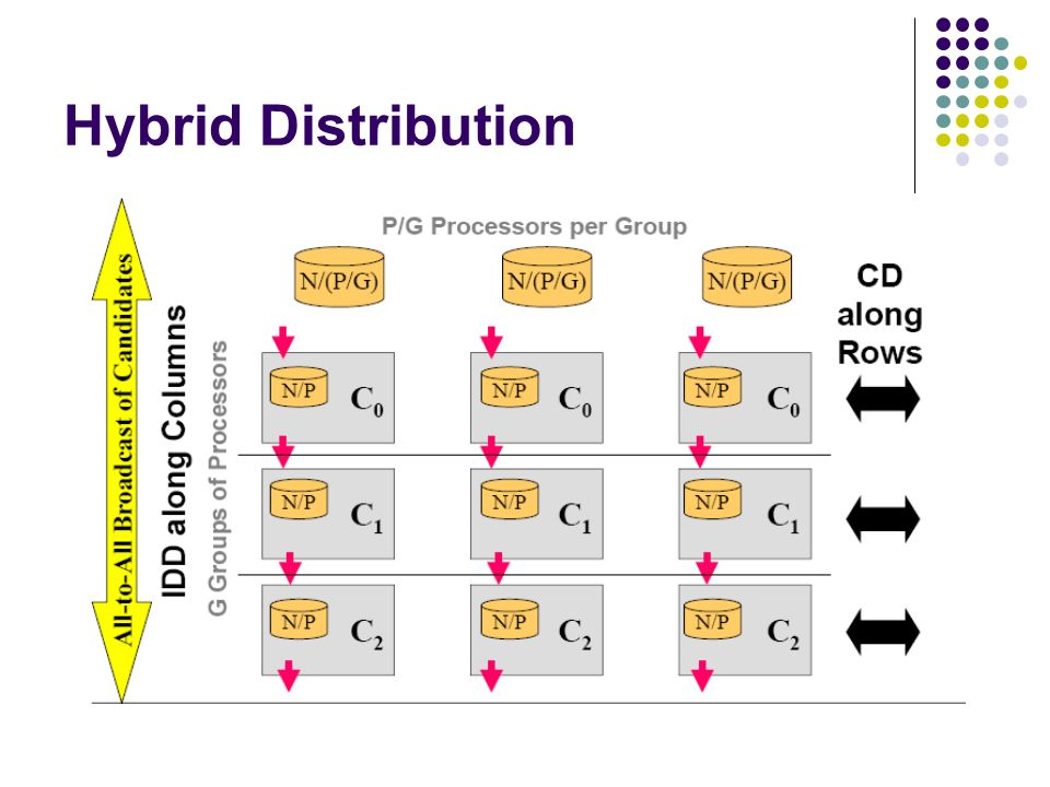 Hybrid Distribution