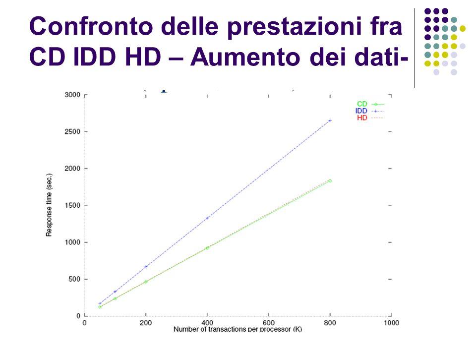 Confronto delle prestazioni fra CD IDD HD – Aumento dei dati-