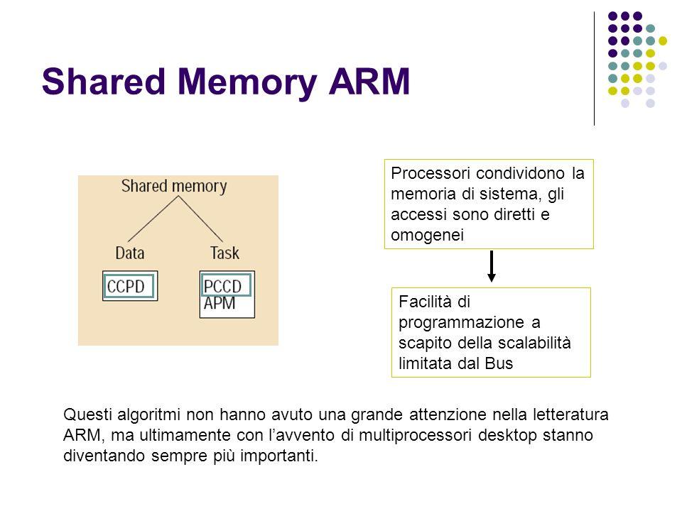 Shared Memory ARM Questi algoritmi non hanno avuto una grande attenzione nella letteratura ARM, ma ultimamente con lavvento di multiprocessori desktop stanno diventando sempre più importanti.