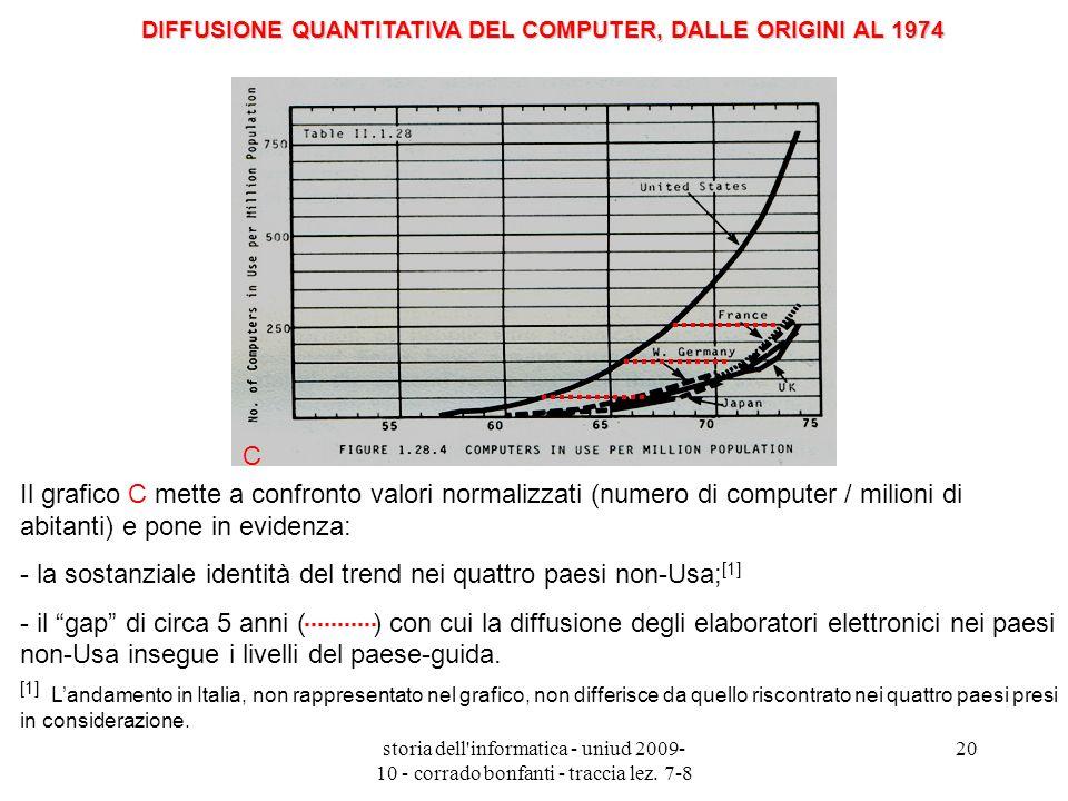 storia dell'informatica - uniud 2009- 10 - corrado bonfanti - traccia lez. 7-8 20 C Il grafico C mette a confronto valori normalizzati (numero di comp