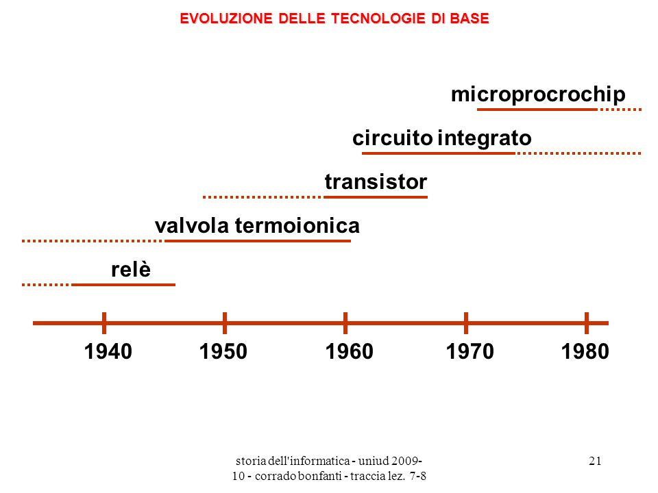 storia dell'informatica - uniud 2009- 10 - corrado bonfanti - traccia lez. 7-8 21 19401950196019701980 relè valvola termoionica transistor microprocro
