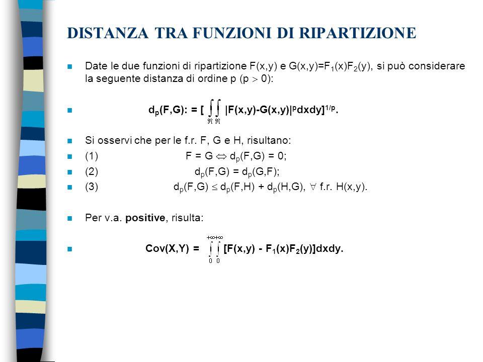 DISTANZA TRA FUNZIONI DI RIPARTIZIONE n Date le due funzioni di ripartizione F(x,y) e G(x,y)=F 1 (x)F 2 (y), si può considerare la seguente distanza d
